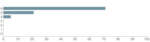 Chart?cht=bhs&chs=500x140&chbh=10&chco=6f92a3&chxt=x,y&chd=t:71,21,5,0,0,0,0&chm=t+71%,333333,0,0,10|t+21%,333333,0,1,10|t+5%,333333,0,2,10|t+0%,333333,0,3,10|t+0%,333333,0,4,10|t+0%,333333,0,5,10|t+0%,333333,0,6,10&chxl=1:|other|indian|hawaiian|asian|hispanic|black|white